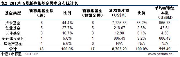 清科数据:5月VC/PE募资87.63亿美元 本土私募基金出海试水
